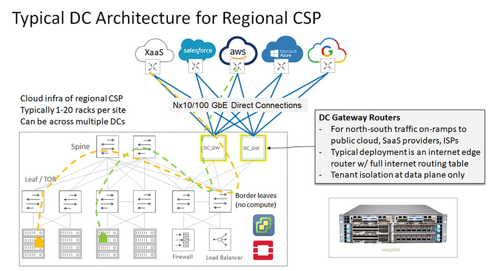 Typical DC Architecture for Regional CSP