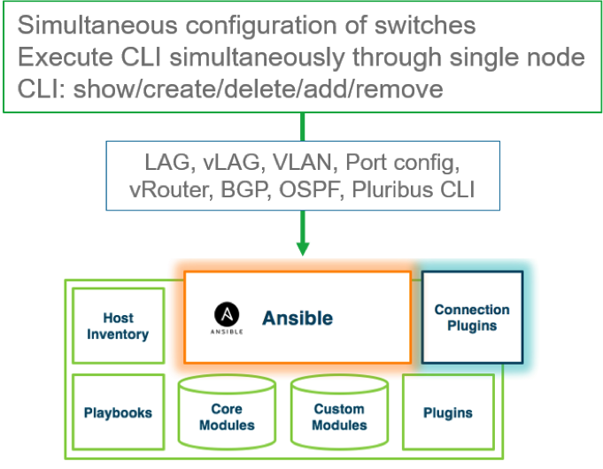 Ansible configuration