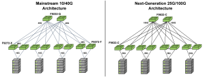 Freedom 9000 Series Flexible Architectures Diagram