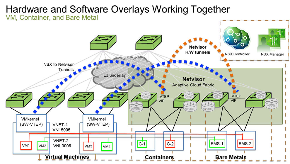 Netvisor NSX Fabric Diagram