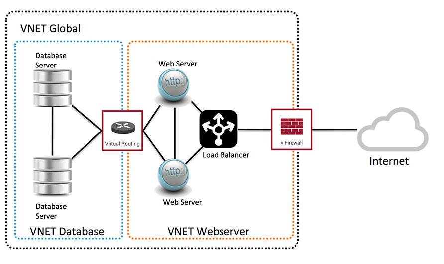 NetVisor VNET Network Segmentation