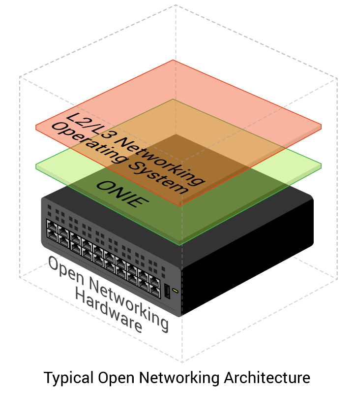 Typical Open Networking Architecture