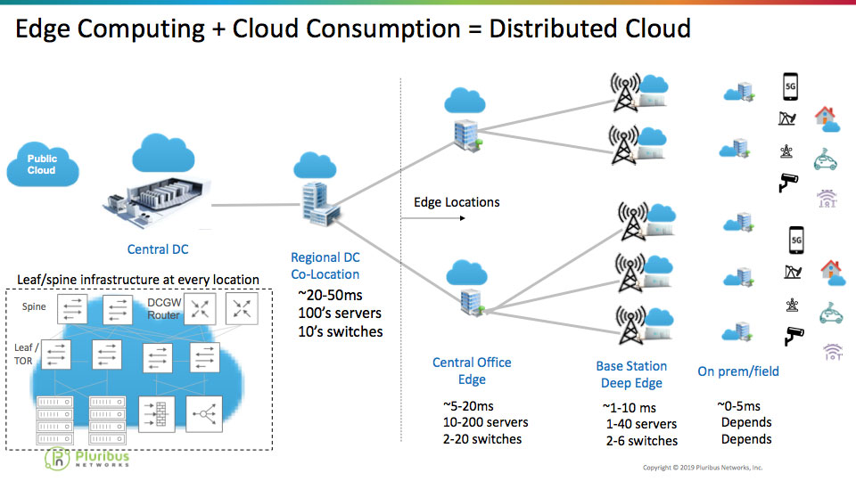 edge computing distributed cloud