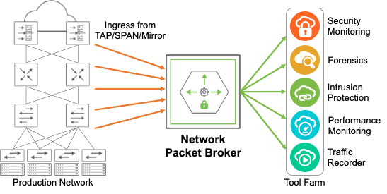 How Software Defined Packet Brokers Can Improve Network Observability