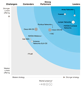 Forrester WAVE chart for slide