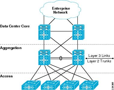 Traditional network infrastructure model and problems associated enterprise network infrastructure diagram ccuart Image collections