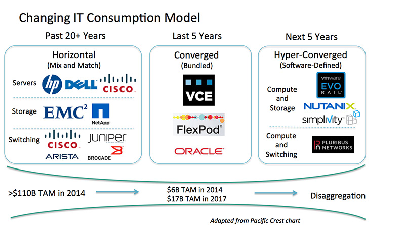 Sdn Nsx And The Hyperconverged Future Of Networking